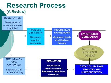 Chapter 2 theoretical framework and literature review jpg 960x720